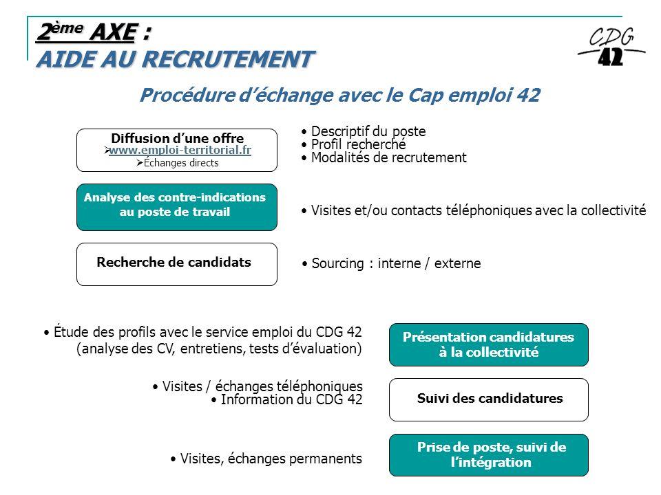 2 ème AXE : AIDE AU RECRUTEMENT Procédure déchange avec le Cap emploi 42 Diffusion dune offre www.emploi-territorial.fr Échanges directs Descriptif du