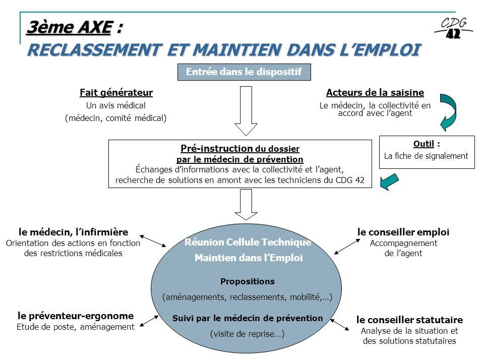 RECLASSEMENT ET MAINTIEN DANS LEMPLOI 3ème AXE : Entrée dans le dispositif Pré-instruction du dossier par le médecin de prévention Échanges dinformati