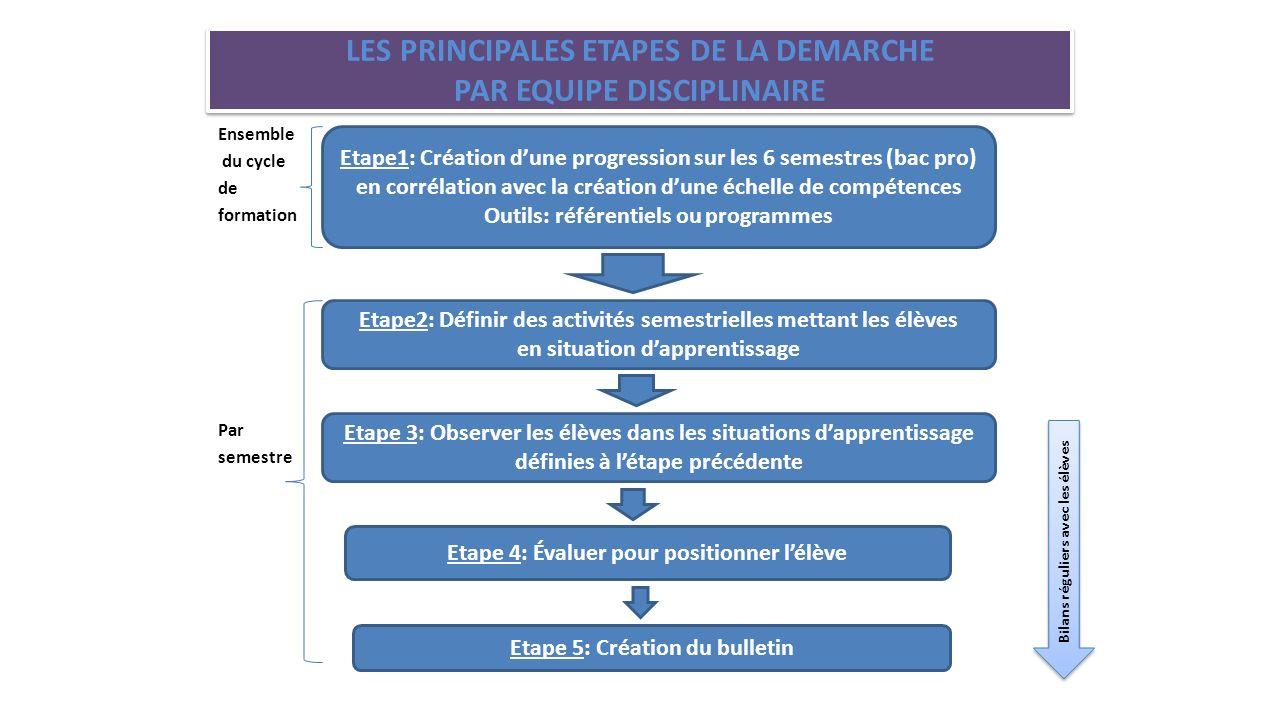 LES PRINCIPALES ETAPES DE LA DEMARCHE PAR EQUIPE DISCIPLINAIRE Ensemble du cycle de formation Par semestre Etape1: Création dune progression sur les 6