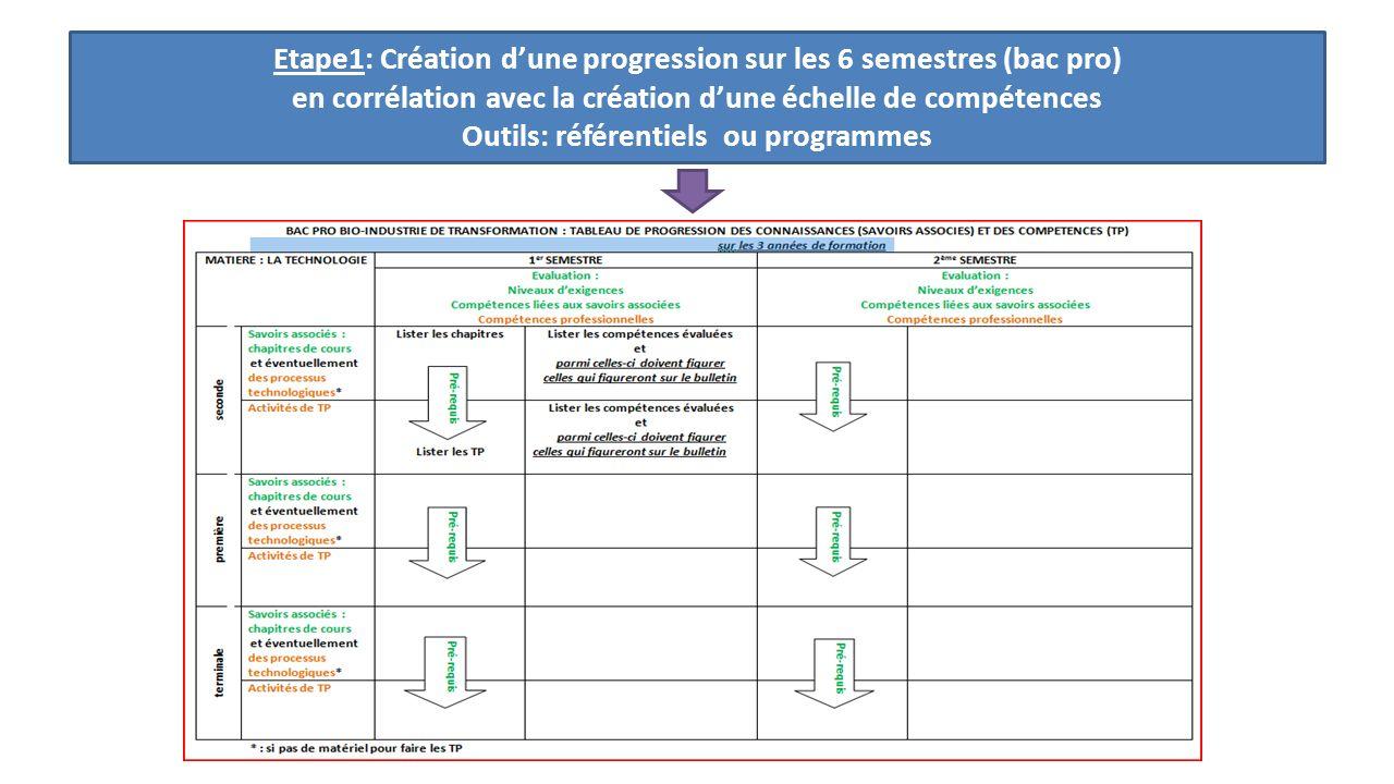 Etape1: Création dune progression sur les 6 semestres (bac pro) en corrélation avec la création dune échelle de compétences Outils: référentiels ou pr