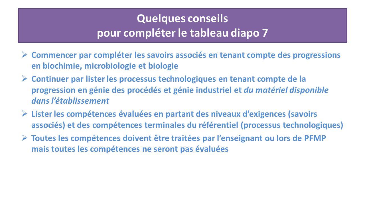 Quelques conseils pour compléter le tableau diapo 7 Commencer par compléter les savoirs associés en tenant compte des progressions en biochimie, micro