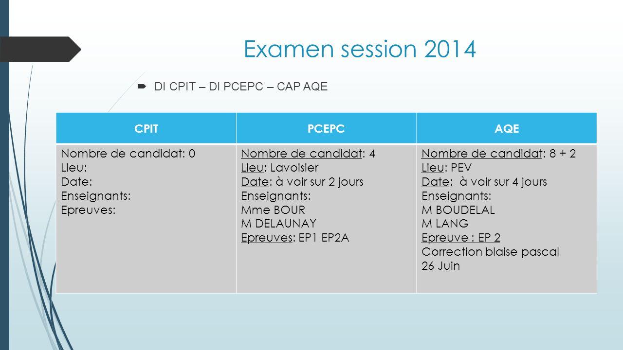 Examen session 2014 DI CPIT – DI PCEPC – CAP AQE CPITPCEPCAQE Nombre de candidat: 0 Lieu: Date: Enseignants: Epreuves: Nombre de candidat: 4 Lieu: Lav