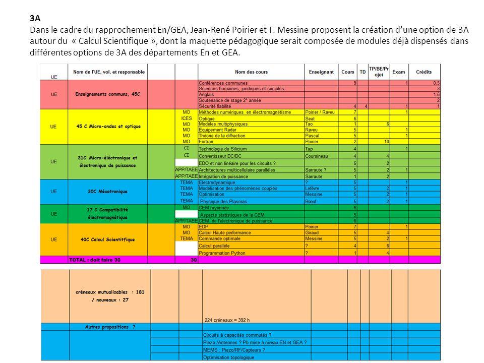 3A Dans le cadre du rapprochement En/GEA, Jean-René Poirier et F. Messine proposent la création dune option de 3A autour du « Calcul Scientifique », d