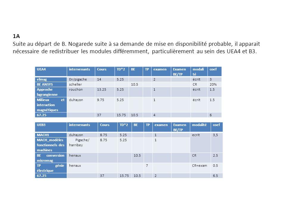 UEA4intervenantsCoursTD*2BETPexamen Examen BE/TP modali té coef elmagEn/pigache145.25 2 écrit3 BE ANSYSscheller 10.5 CR20% Approche lagrangienne rouch