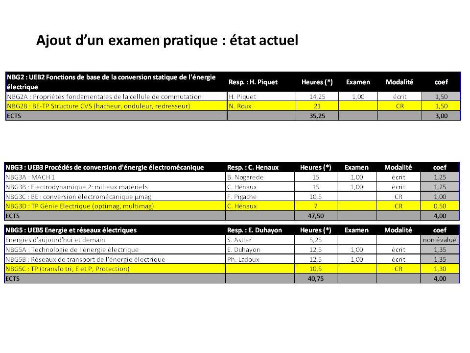 Ajout dun examen pratique : Le programme pédagogique a de la marge au semestre 2 (385,75 h).