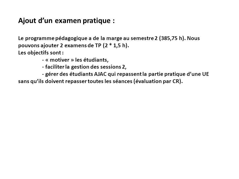 Ajout dun examen pratique : Le programme pédagogique a de la marge au semestre 2 (385,75 h). Nous pouvons ajouter 2 examens de TP (2 * 1,5 h). Les obj