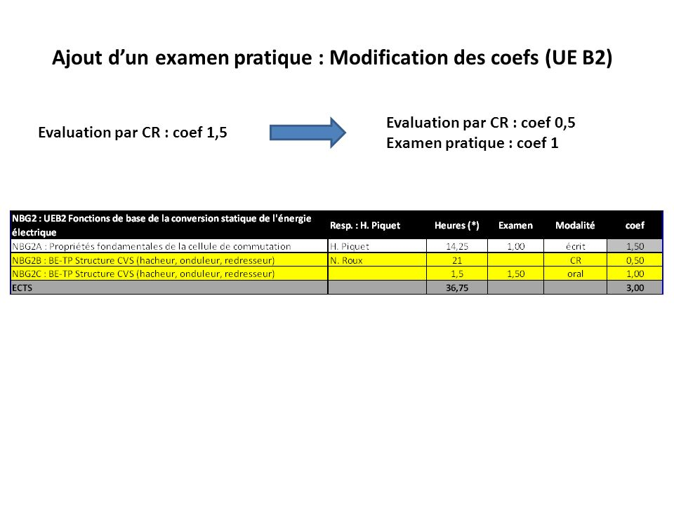 Ajout dun examen pratique : Modification des coefs (UE B2) Evaluation par CR : coef 1,5 Evaluation par CR : coef 0,5 Examen pratique : coef 1