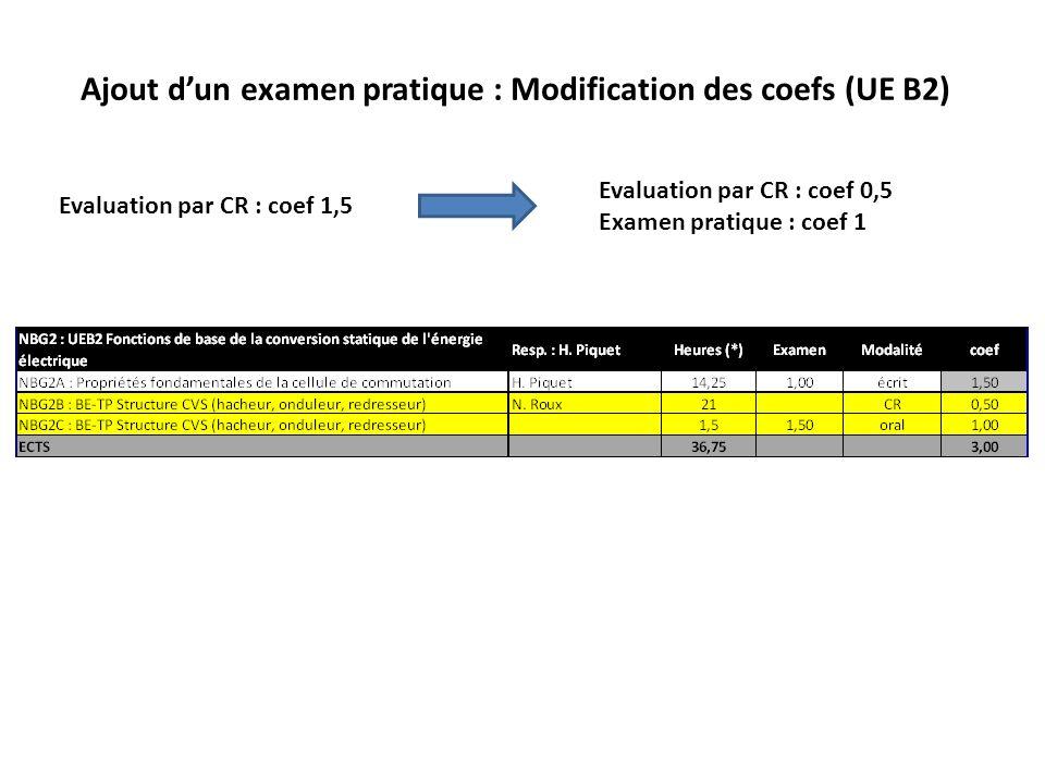 Ajout dun examen pratique : Modification des coefs (UE B3 et B5) 2 problèmes : - Il faudrait plus rééquilibrer les coefs de lUE B3 (réduire µmag ?).