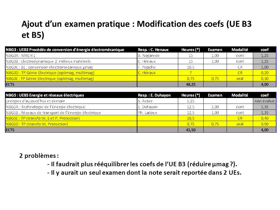 Ajout dun examen pratique : Modification des coefs (UE B3 et B5) 2 problèmes : - Il faudrait plus rééquilibrer les coefs de lUE B3 (réduire µmag ?). -