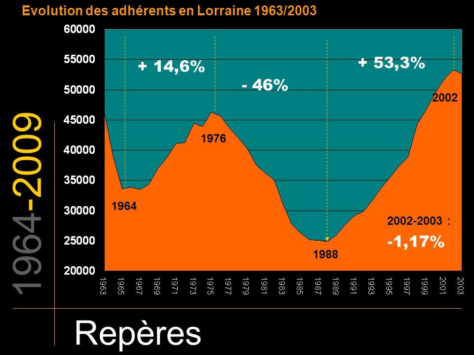 1964-2009 Repères Evolution des adhérents en Lorraine 1963/2003 + 14,6% - 46% + 53,3% 1964 1976 1988 2002 -1,17% 2002-2003 :