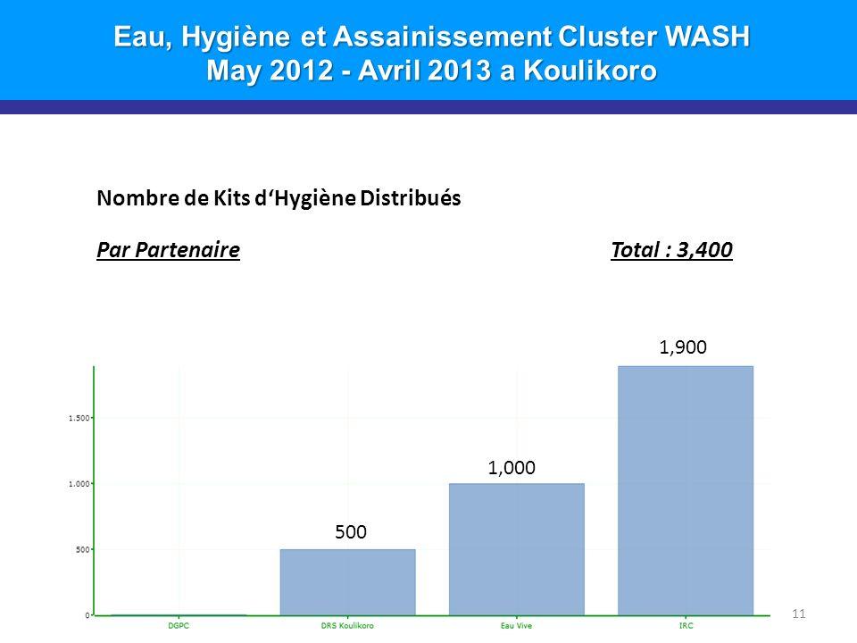 Eau, Hygiène et Assainissement Cluster WASH May 2012 - Avril 2013 a Koulikoro 11 Nombre de Kits dHygiène Distribués Par PartenaireTotal : 3,400 500 1,000 1,900