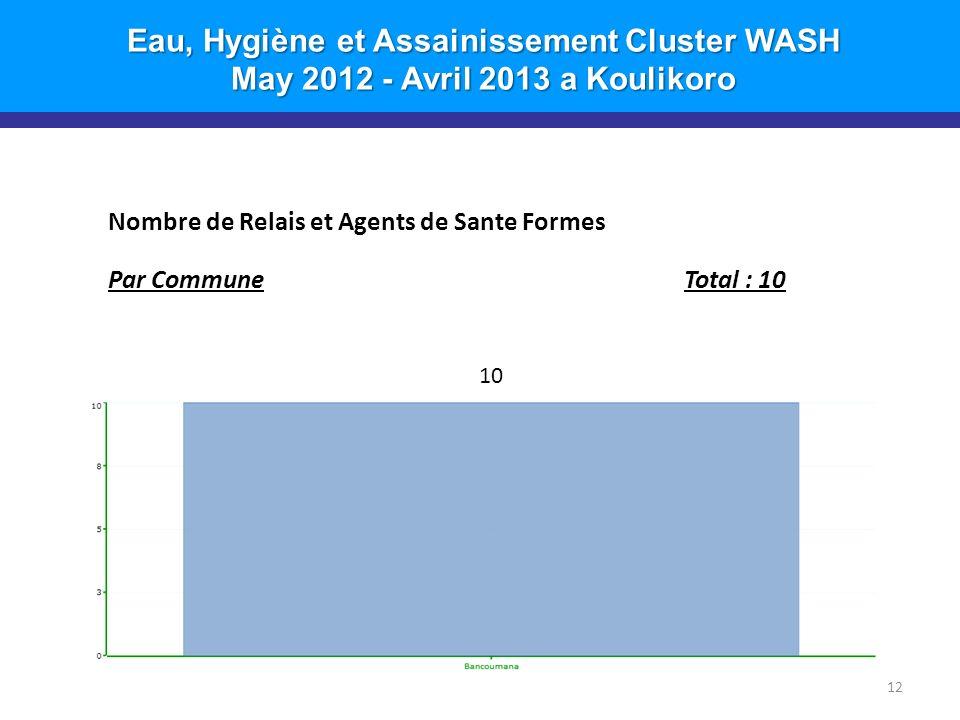 Eau, Hygiène et Assainissement Cluster WASH May 2012 - Avril 2013 a Koulikoro 12 Nombre de Relais et Agents de Sante Formes Par CommuneTotal : 10 10