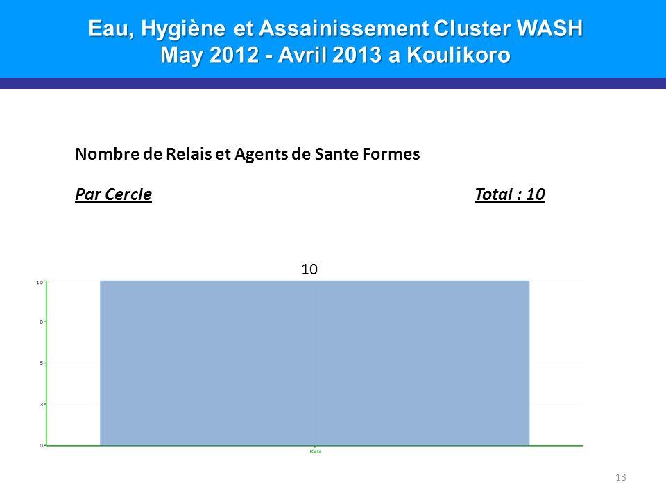 Eau, Hygiène et Assainissement Cluster WASH May 2012 - Avril 2013 a Koulikoro 13 Nombre de Relais et Agents de Sante Formes Par CercleTotal : 10 10