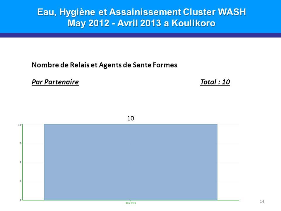Eau, Hygiène et Assainissement Cluster WASH May 2012 - Avril 2013 a Koulikoro 14 Nombre de Relais et Agents de Sante Formes Par PartenaireTotal : 10 10