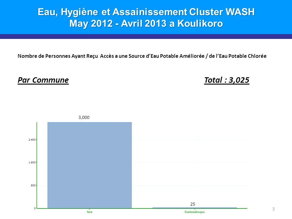 Eau, Hygiène et Assainissement Cluster WASH May 2012 - Avril 2013 a Koulikoro Nombre de Personnes Ayant Reçu Accès a une Source dEau Potable Améliorée / de lEau Potable Chlorée Par Commune Total : 3,025 3 25 3,000