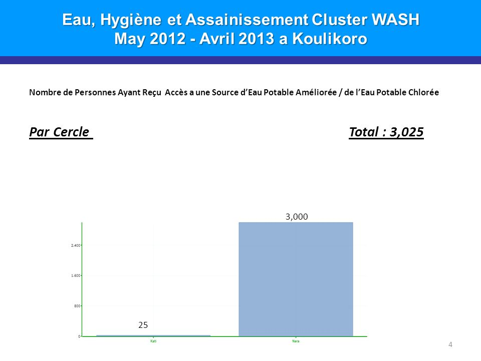 Eau, Hygiène et Assainissement Cluster WASH May 2012 - Avril 2013 a Koulikoro Nombre de Personnes Ayant Reçu Accès a une Source dEau Potable Améliorée / de lEau Potable Chlorée Par Cercle Total : 3,025 4 25 3,000