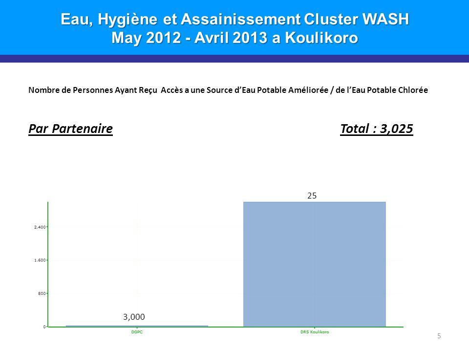Eau, Hygiène et Assainissement Cluster WASH May 2012 - Avril 2013 a Koulikoro Nombre de Personnes Ayant Reçu Accès a une Source dEau Potable Améliorée / de lEau Potable Chlorée Par Partenaire Total : 3,025 5 25 3,000