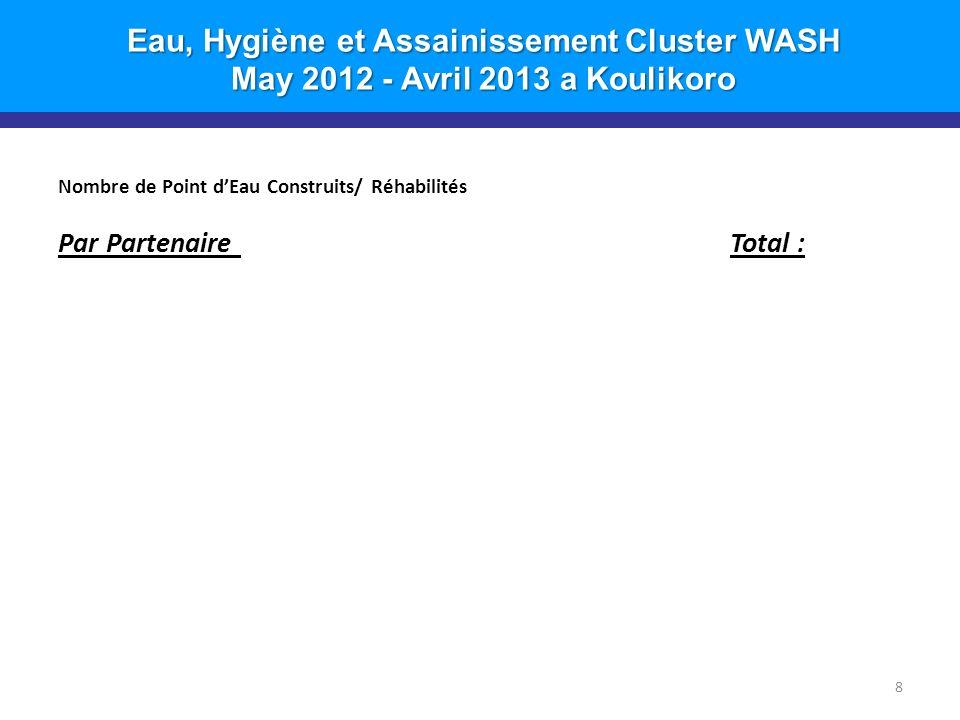 Eau, Hygiène et Assainissement Cluster WASH May 2012 - Avril 2013 a Koulikoro 9 Nombre de Kits dHygiène Distribués Par CommuneTotal : 3,400 1,000 1,900 500