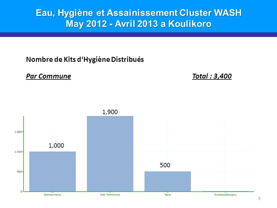 Eau, Hygiène et Assainissement Cluster WASH May 2012 - Avril 2013 a Koulikoro Nombre de Kits dHygiène Distribués Par CercleTotal : 3,400 10 2,900 500
