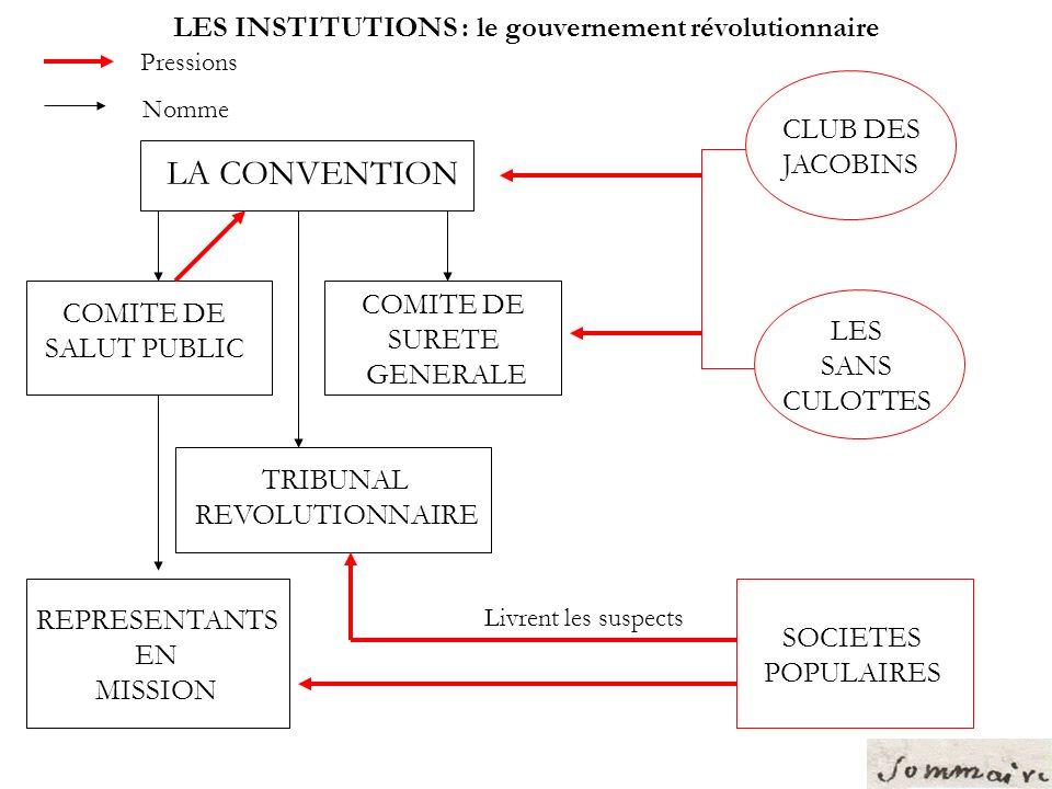 LE COMITE DE SURETE GENERALE Cest une police politique qui fonctionne en lien avec le Tribunal révolutionnaire.