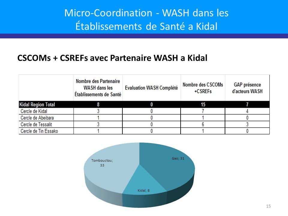 Micro-Coordination - WASH dans les Établissements de Santé a Kidal CSCOMs + CSREFs avec Partenaire WASH a Kidal 15