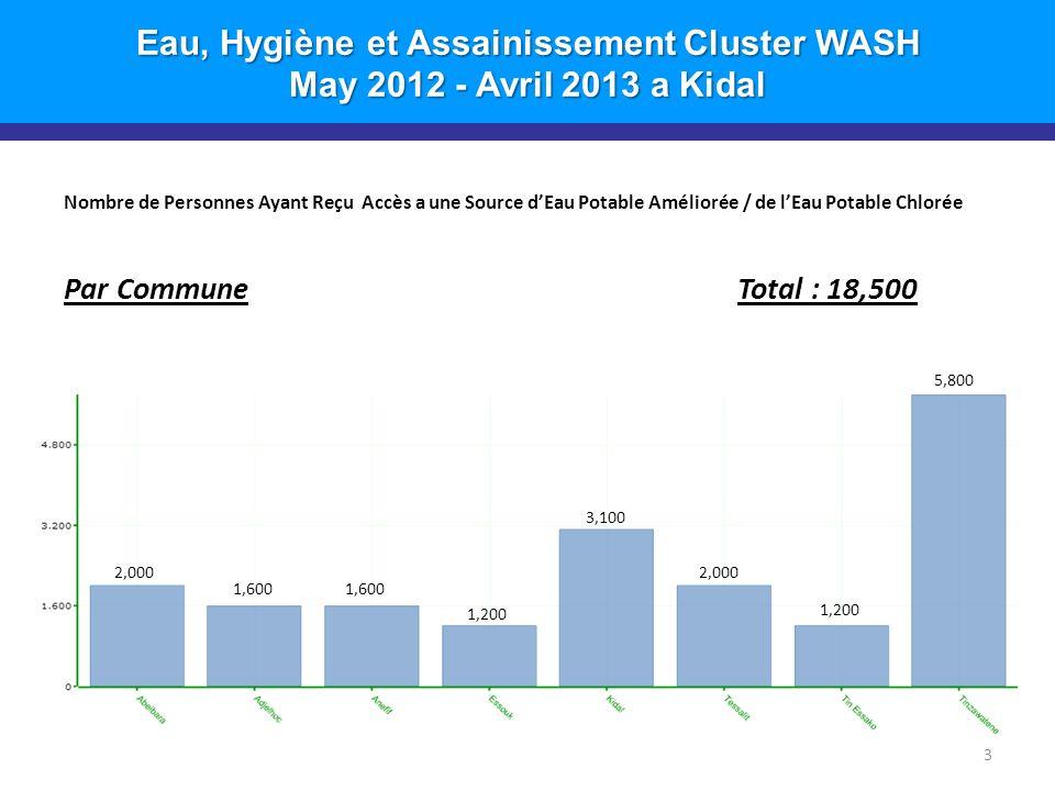 Eau, Hygiène et Assainissement Cluster WASH May 2012 - Avril 2013 a Kidal Nombre de Personnes Ayant Reçu Accès a une Source dEau Potable Améliorée / de lEau Potable Chlorée Par Commune Total : 18,500 3 2,000 1,600 1,200 3,100 2,000 1,200 5,800