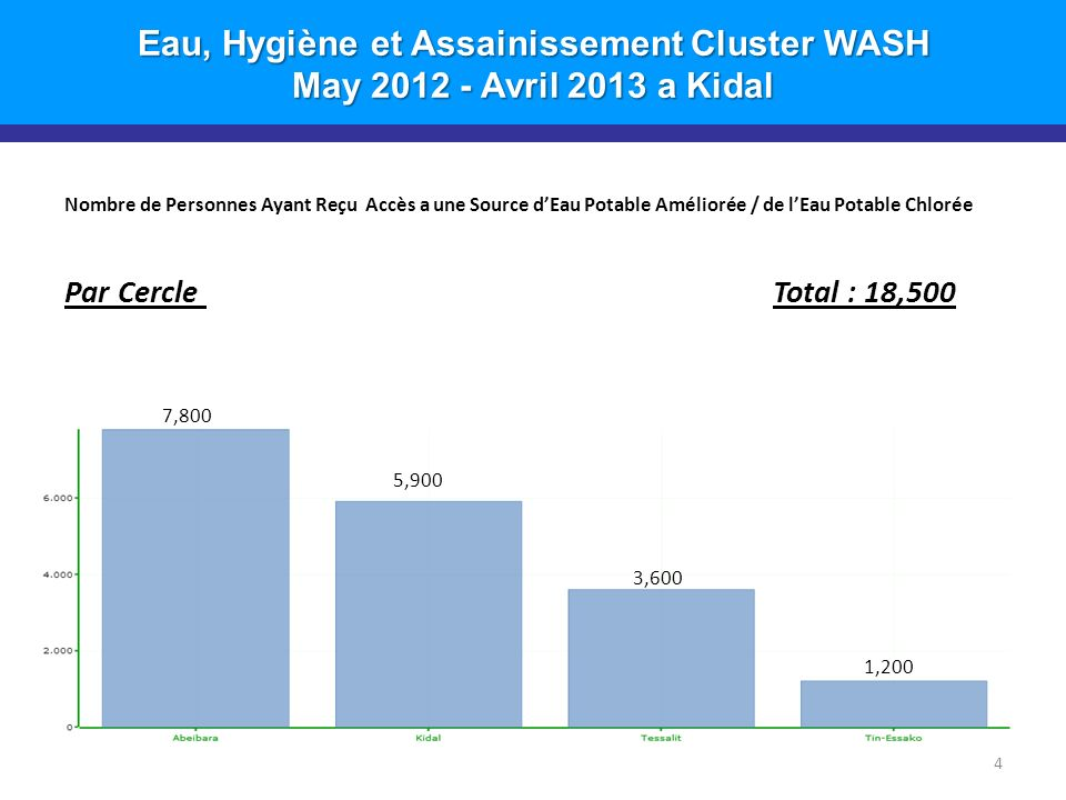Eau, Hygiène et Assainissement Cluster WASH May 2012 - Avril 2013 a Kidal Nombre de Personnes Ayant Reçu Accès a une Source dEau Potable Améliorée / de lEau Potable Chlorée Par Cercle Total : 18,500 4 1,200 3,600 5,900 7,800
