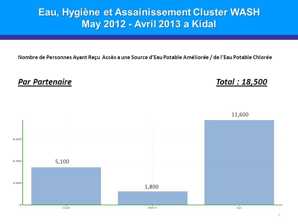 Eau, Hygiène et Assainissement Cluster WASH May 2012 - Avril 2013 a Kidal Nombre de Personnes Ayant Reçu Accès a une Source dEau Potable Améliorée / de lEau Potable Chlorée Par Partenaire Total : 18,500 5 11,600 1,800 5,100