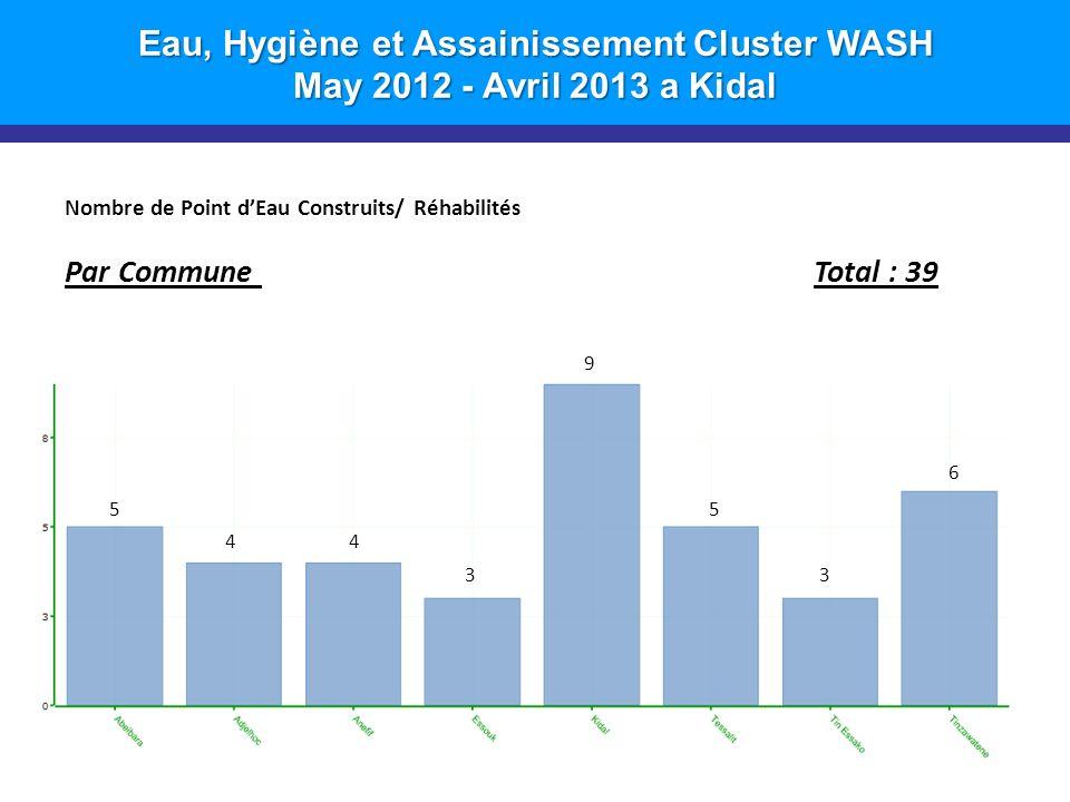 Eau, Hygiène et Assainissement Cluster WASH May 2012 - Avril 2013 a Kidal Nombre de Point dEau Construits/ Réhabilités Par Commune Total : 39 6 5 44 3 9 5 3 6