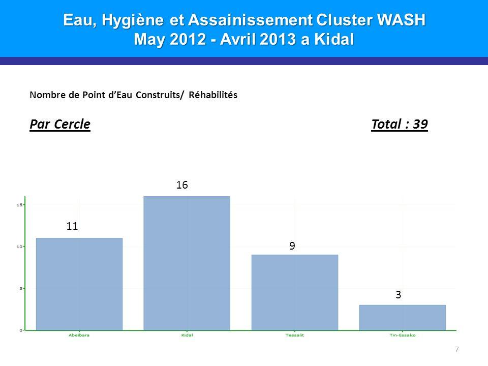 Eau, Hygiène et Assainissement Cluster WASH May 2012 - Avril 2013 a Kidal Nombre de Point dEau Construits/ Réhabilités Par Partenaire Total : 39 8 29 6 4