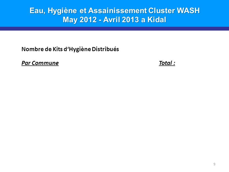 Eau, Hygiène et Assainissement Cluster WASH May 2012 - Avril 2013 a Kidal 9 Nombre de Kits dHygiène Distribués Par CommuneTotal :