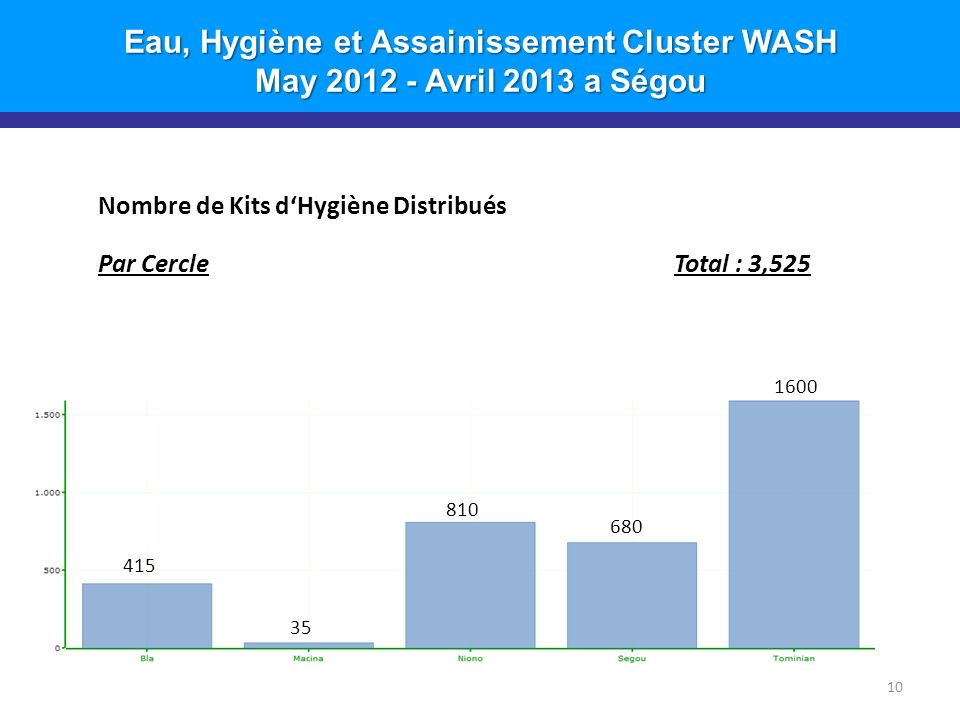 Eau, Hygiène et Assainissement Cluster WASH May 2012 - Avril 2013 a Ségou Nombre de Kits dHygiène Distribués Par CercleTotal : 3,525 10 415 810 35 680 1600