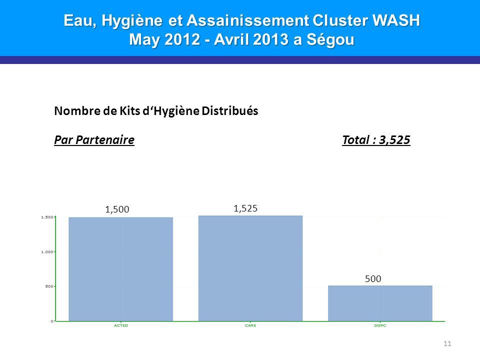 Eau, Hygiène et Assainissement Cluster WASH May 2012 - Avril 2013 a Ségou 11 Nombre de Kits dHygiène Distribués Par PartenaireTotal : 3,525 1,500 1,525 500