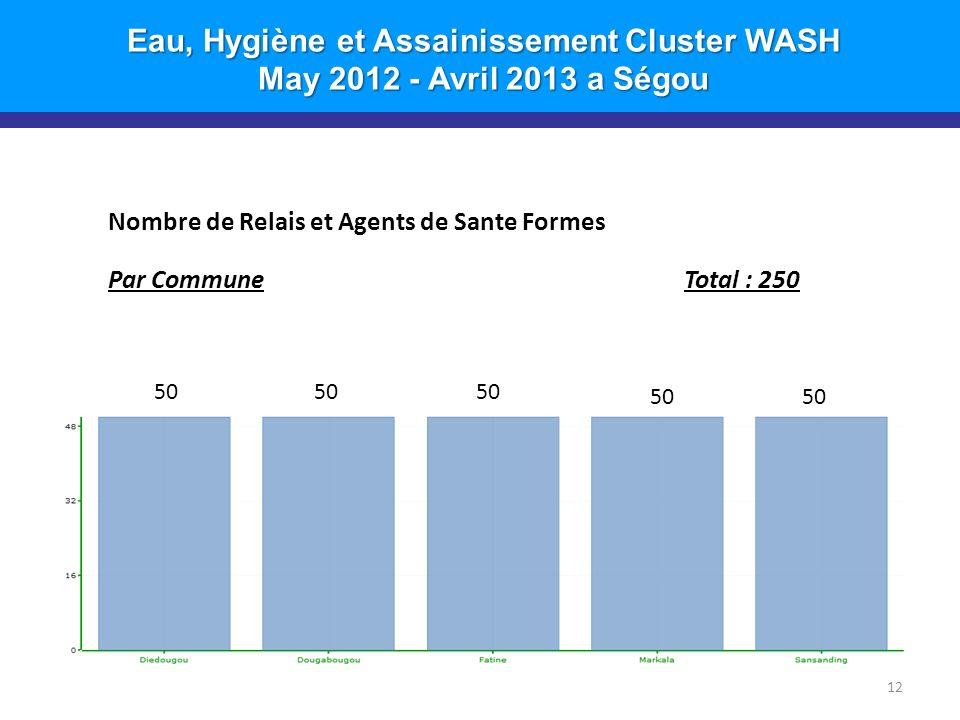 Eau, Hygiène et Assainissement Cluster WASH May 2012 - Avril 2013 a Ségou 12 Nombre de Relais et Agents de Sante Formes Par CommuneTotal : 250 50