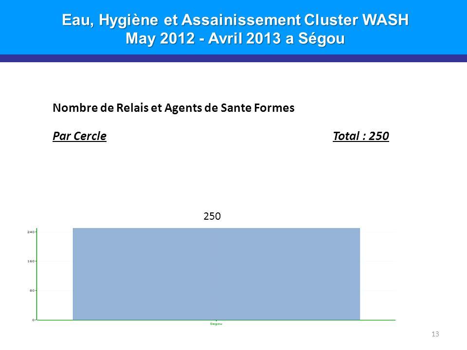 Eau, Hygiène et Assainissement Cluster WASH May 2012 - Avril 2013 a Ségou 13 Nombre de Relais et Agents de Sante Formes Par CercleTotal : 250 250