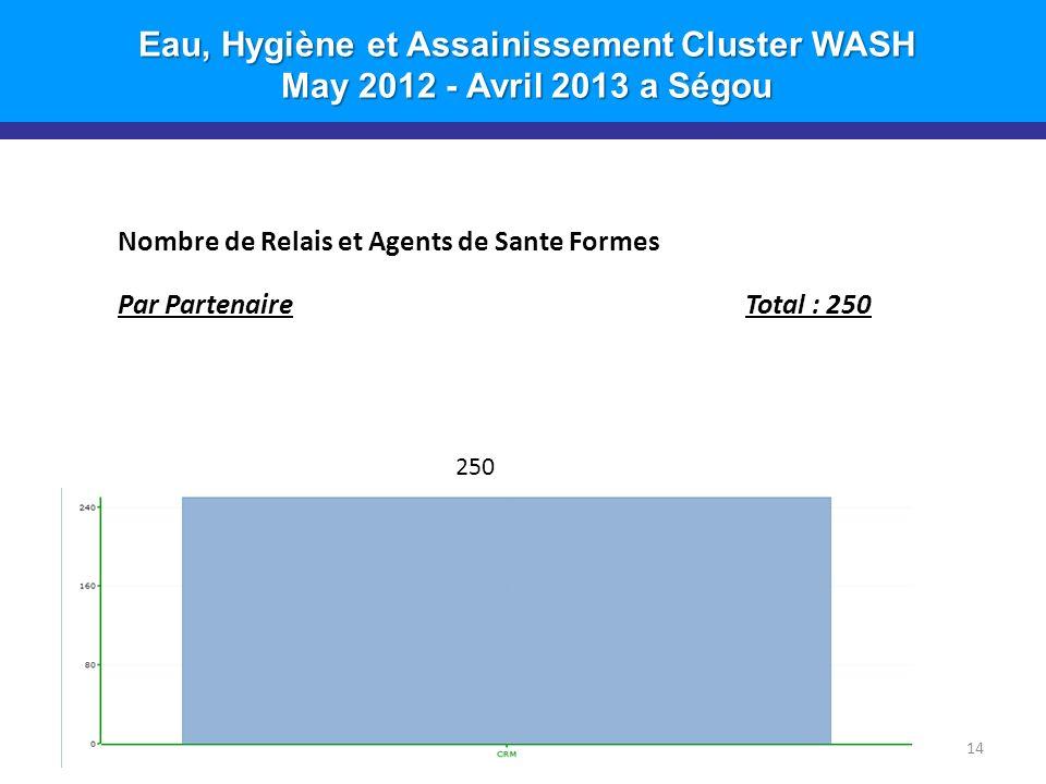 Eau, Hygiène et Assainissement Cluster WASH May 2012 - Avril 2013 a Ségou 14 Nombre de Relais et Agents de Sante Formes Par PartenaireTotal : 250 250