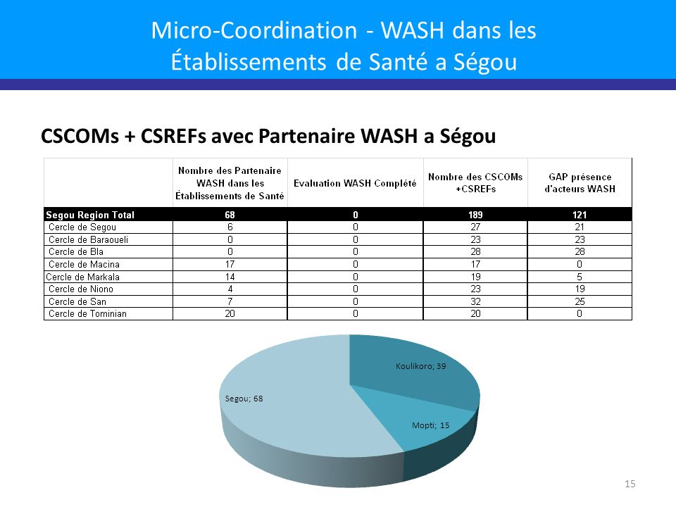 Micro-Coordination - WASH dans les Établissements de Santé a Ségou CSCOMs + CSREFs avec Partenaire WASH a Ségou 15