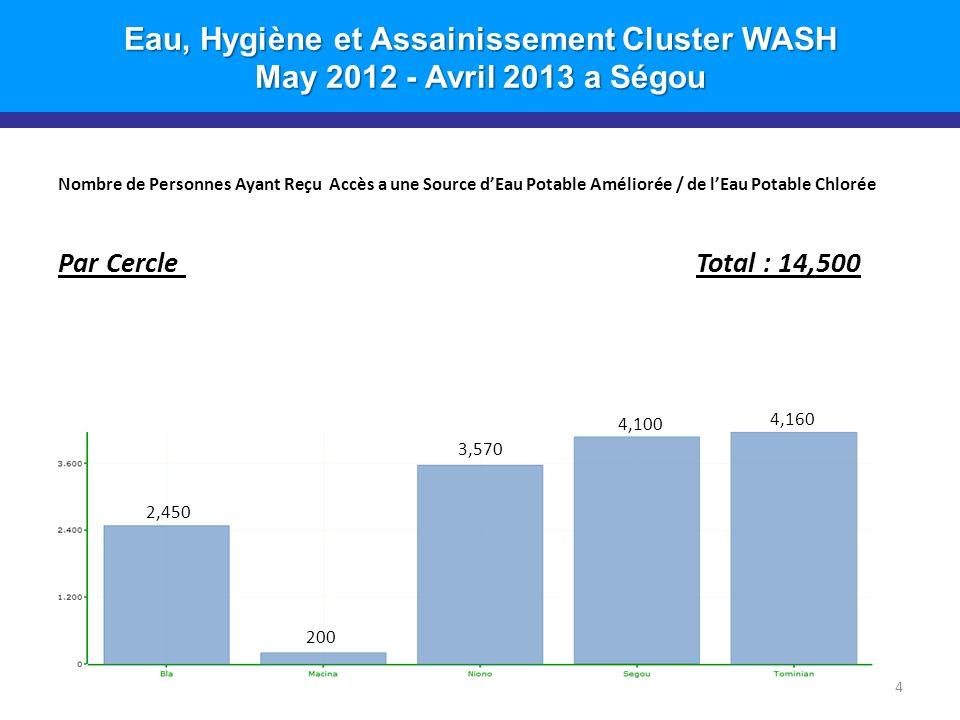 Eau, Hygiène et Assainissement Cluster WASH May 2012 - Avril 2013 a Ségou Nombre de Personnes Ayant Reçu Accès a une Source dEau Potable Améliorée / de lEau Potable Chlorée Par Cercle Total : 14,500 4 2,450 3,570 200 4,100 4,160