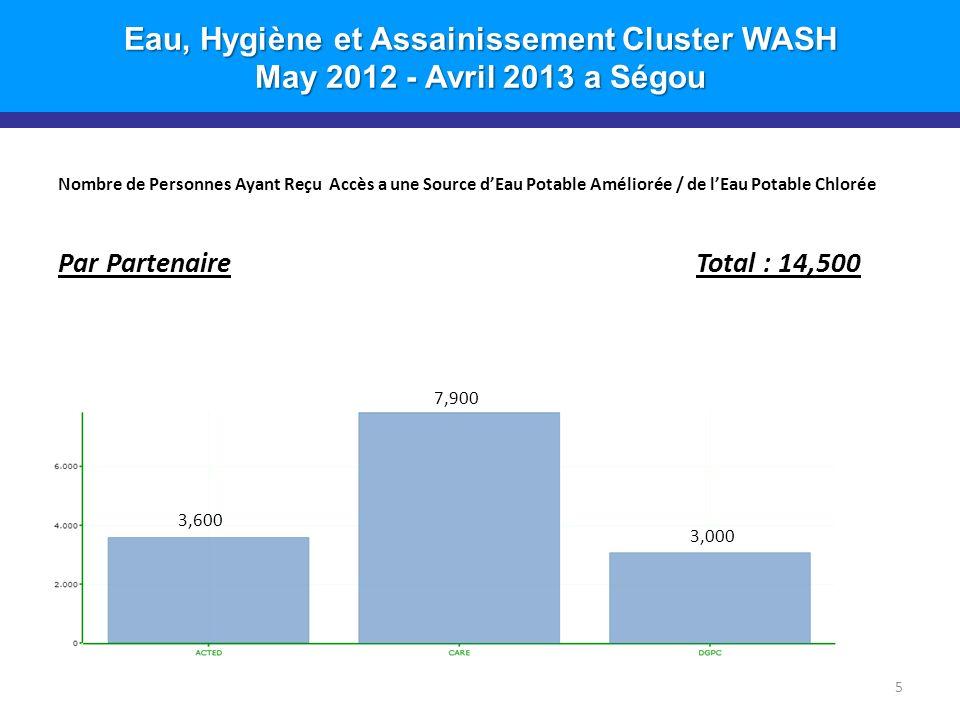 Eau, Hygiène et Assainissement Cluster WASH May 2012 - Avril 2013 a Ségou Nombre de Personnes Ayant Reçu Accès a une Source dEau Potable Améliorée / de lEau Potable Chlorée Par Partenaire Total : 14,500 5 3,000 7,900 3,600
