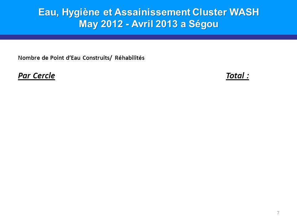 Eau, Hygiène et Assainissement Cluster WASH May 2012 - Avril 2013 a Ségou Nombre de Point dEau Construits/ Réhabilités Par CercleTotal : 7