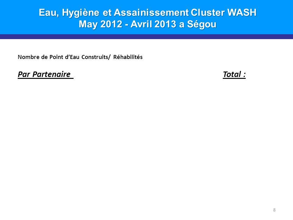 Eau, Hygiène et Assainissement Cluster WASH May 2012 - Avril 2013 a Ségou Nombre de Point dEau Construits/ Réhabilités Par Partenaire Total : 8