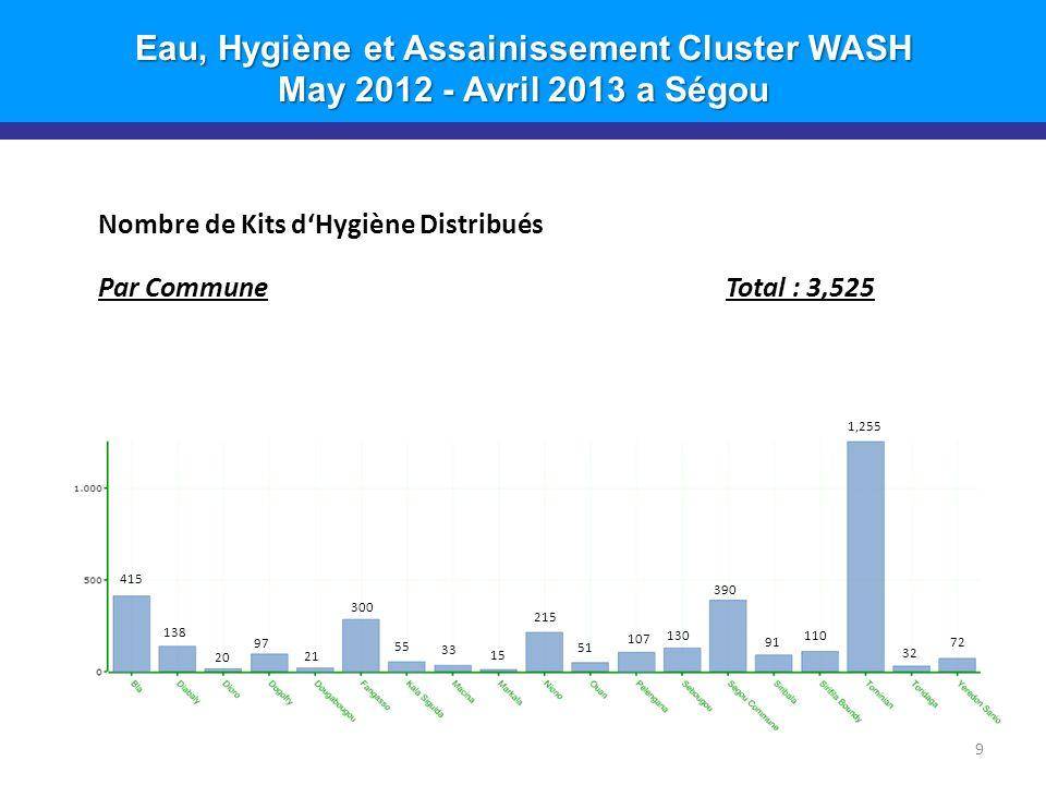 Eau, Hygiène et Assainissement Cluster WASH May 2012 - Avril 2013 a Ségou 9 Nombre de Kits dHygiène Distribués Par CommuneTotal : 3,525 1,255 415 390 300 138 20 97 21 55 33 15 215 51 107 130 91 110 32 72