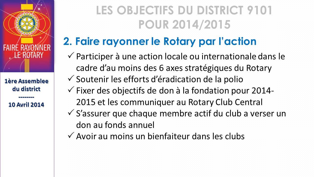LES OBJECTIFS DU DISTRICT 9101 POUR 2014/2015 Séminaire de Formation des Présidents et Secrétaires Élus SFPSE-------- 15 Mai 2013 Participer à une action locale ou internationale dans le cadre dau moins des 6 axes stratégiques du Rotary Soutenir les efforts déradication de la polio Fixer des objectifs de don à la fondation pour 2014- 2015 et les communiquer au Rotary Club Central Sassurer que chaque membre actif du club a verser un don au fonds annuel Avoir au moins un bienfaiteur dans les clubs 2.