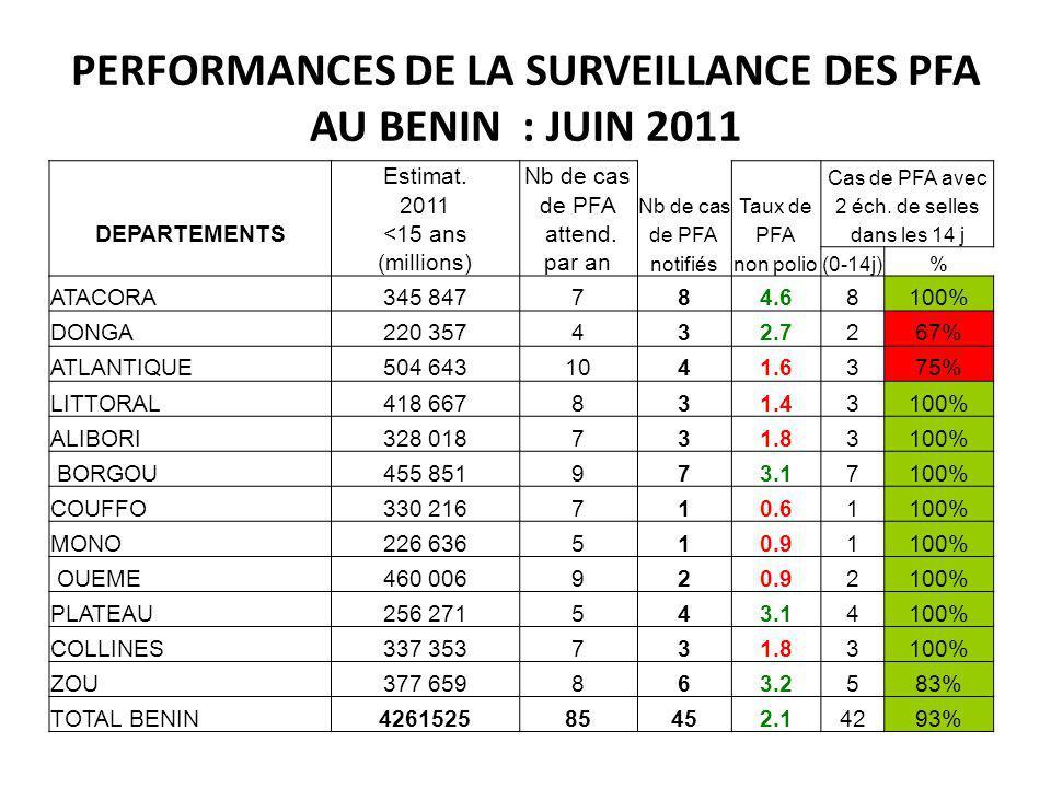 PERFORMANCES DE LA SURVEILLANCE DES PFA AU BENIN : JUIN 2011 Estimat.Nb de cas Cas de PFA avec 2011de PFA Nb de casTaux de2 éch. de selles DEPARTEMENT