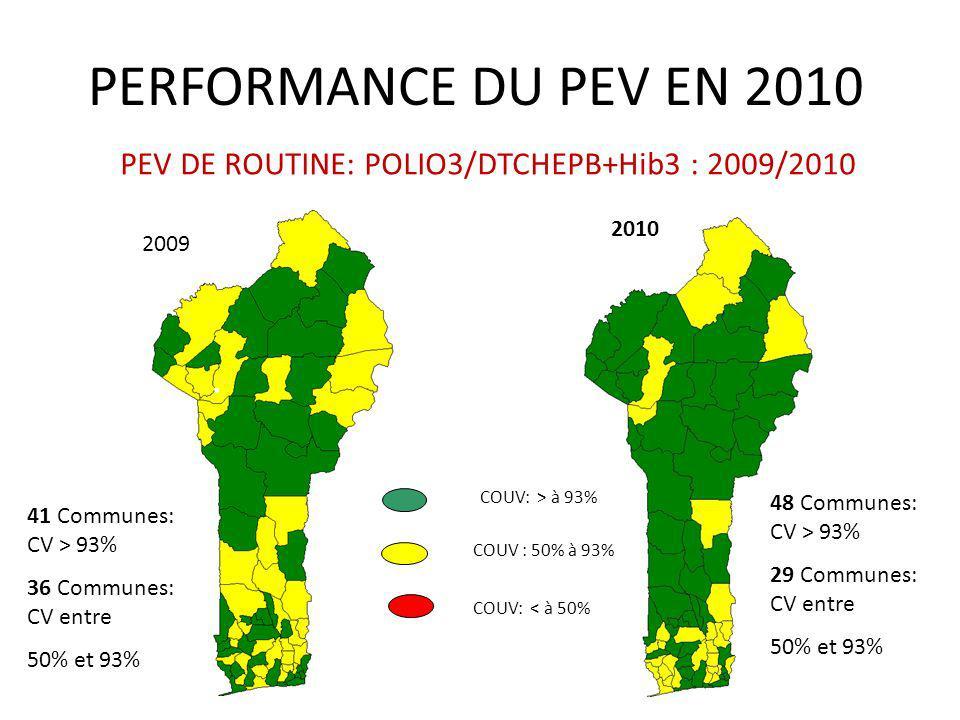 PEV DE ROUTINE: POLIO3/DTCHEPB+Hib3 : 2009/2010 2009 2010 COUV: > à 93% COUV : 50% à 93% COUV: < à 50% 41 Communes: CV > 93% 36 Communes: CV entre 50%