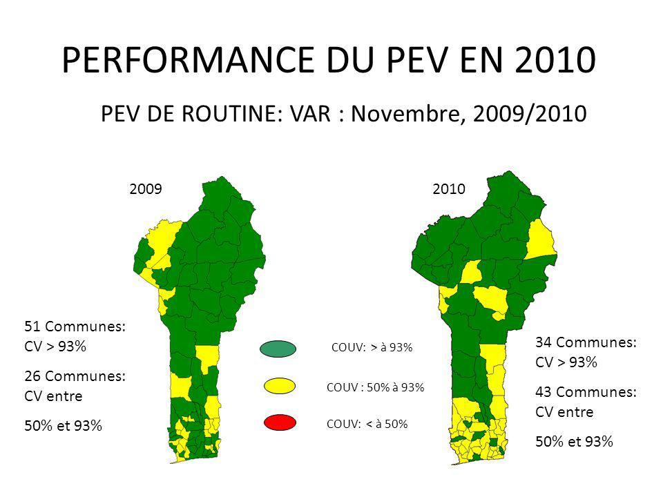 20092010 PEV DE ROUTINE: VAR : Novembre, 2009/2010 PERFORMANCE DU PEV EN 2010 COUV: > à 93% COUV : 50% à 93% COUV: < à 50% 51 Communes: CV > 93% 26 Co