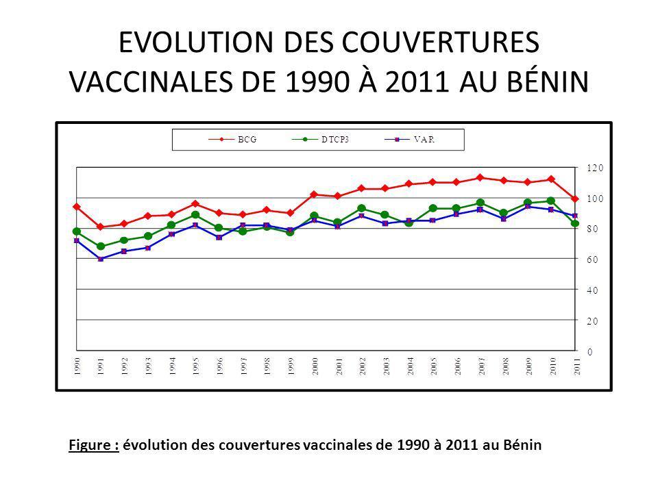 EVOLUTION DES COUVERTURES VACCINALES DE 1990 À 2011 AU BÉNIN Figure : évolution des couvertures vaccinales de 1990 à 2011 au Bénin