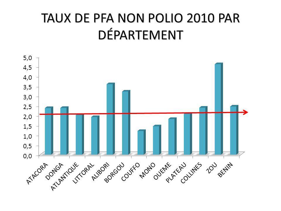 TAUX DE PFA NON POLIO 2010 PAR DÉPARTEMENT