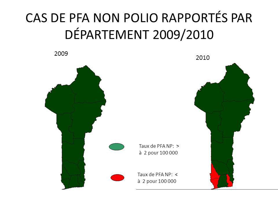 2009 2010 CAS DE PFA NON POLIO RAPPORTÉS PAR DÉPARTEMENT 2009/2010 Taux de PFA NP: > à 2 pour 100 000 Taux de PFA NP: < à 2 pour 100 000