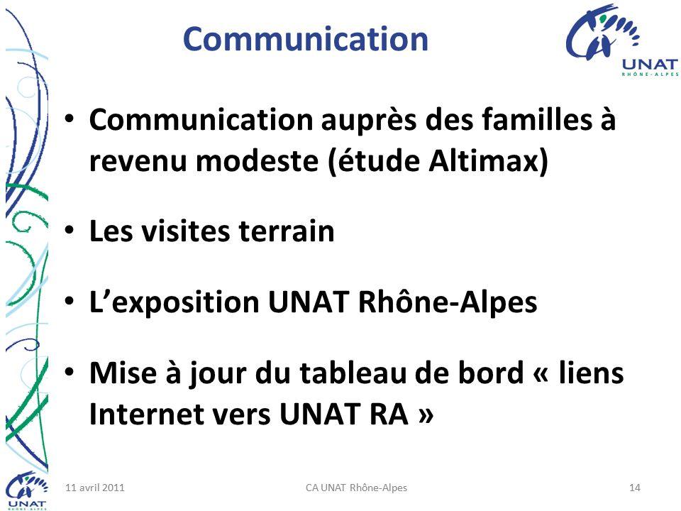 11 avril 2011CA UNAT Rhône-Alpes1411 avril 2011CA UNAT Rhône-Alpes14 Communication Communication auprès des familles à revenu modeste (étude Altimax) Les visites terrain Lexposition UNAT Rhône-Alpes Mise à jour du tableau de bord « liens Internet vers UNAT RA »